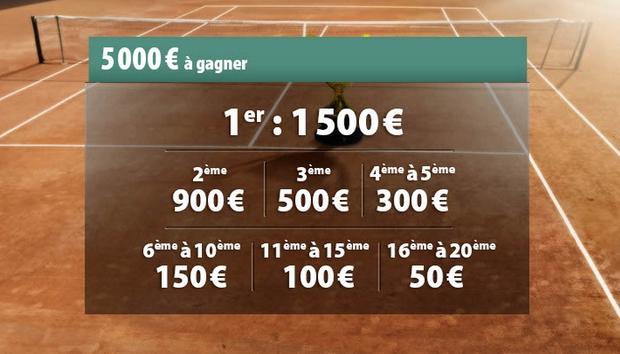 5.000 euros à gagner sur le challenge terre battue de Betclic