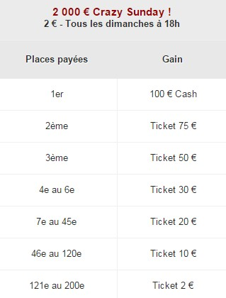 Le Crazy Sunday 2.000€ de Betclic