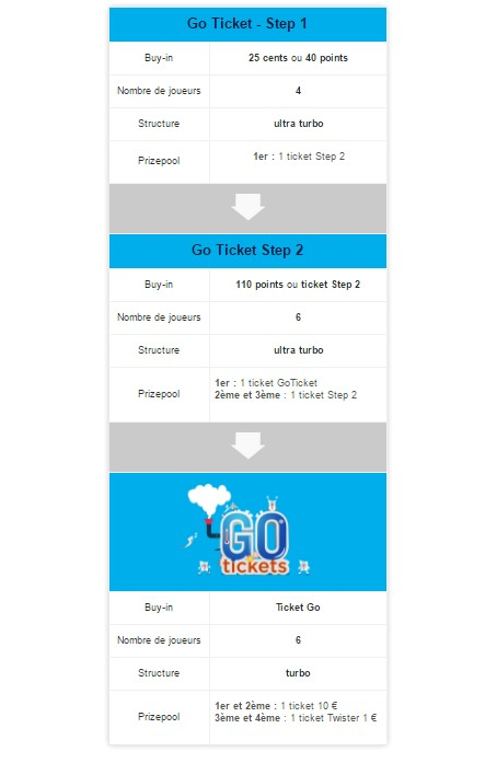 Les étapes des Go Tickets de Betclic Poker