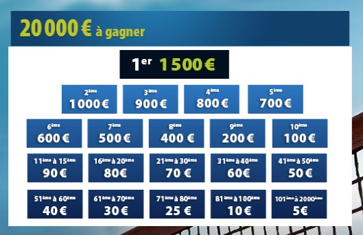 Jusqu'à 1.500€ à gagner sur Betclic durant Roland Garros