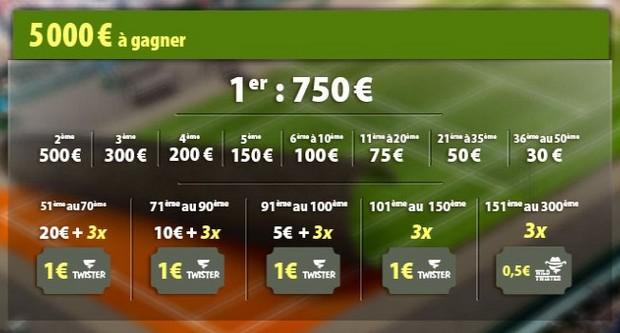 La répartition des 5.500€ mis en jeu par Betclic pour son Challenge tennis