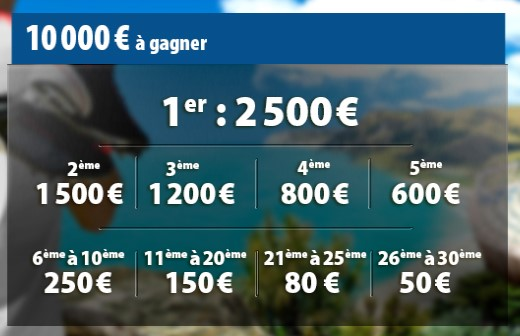 La répartition des 10.000€ du Challenge Football de Betclic