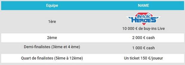 17.600€ mis en jeu par Betclic Poker pour La Fishtinière