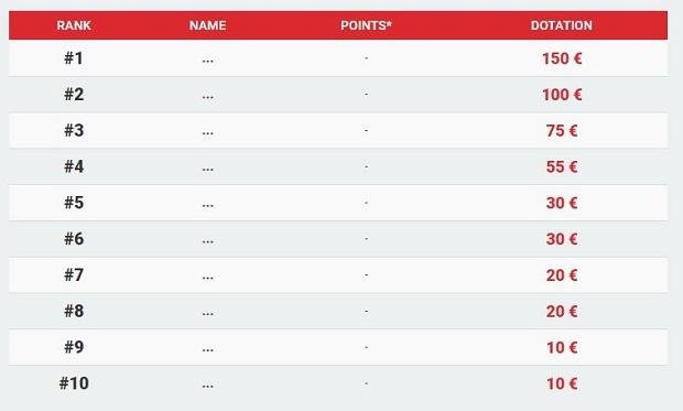 Dotations des Miniraces sur Betclic Poker
