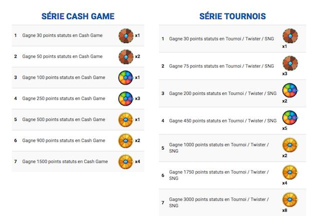 Objectifs des missions à remplir chaque jour sur Betclic Poker entre le 2 et le 15 avril