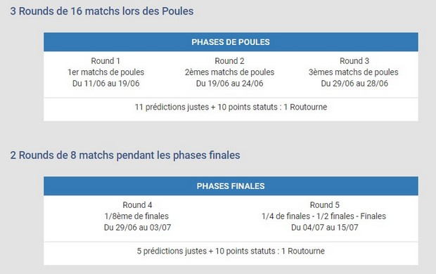 Les 5 rounds du Challenge Predictor de Betclic