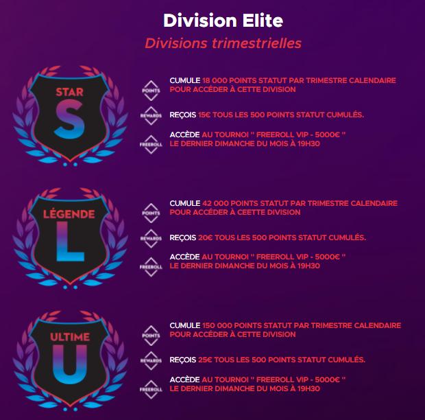 Divisions trimestrielles fidélité Betclic Poker